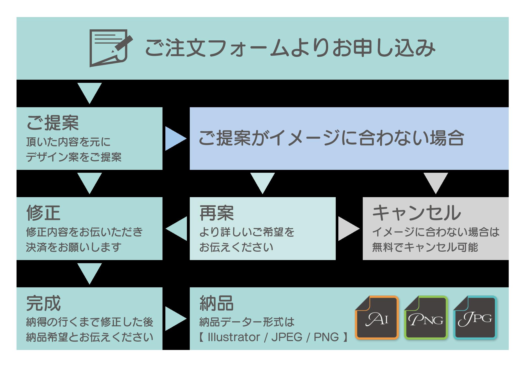 ロゴ作成プラン/ご注文から納品までの流れ